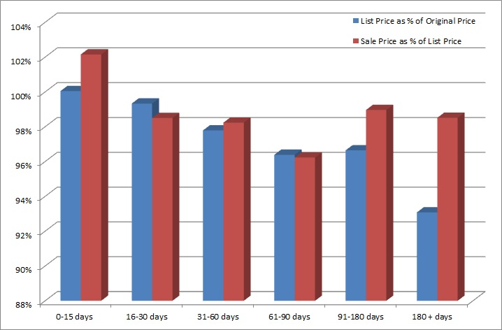 Chart comparing list price at time of sale, original list price, and sale price to days on market