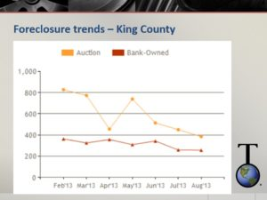 King county foreclosure trends