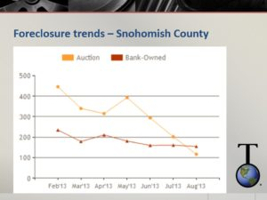 Snohomish county foreclosure trends