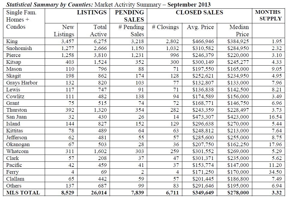 NWMLS Septebmer 2013 Statistics by County