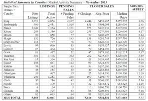 Statistical Summary by County of  Market Activity Summary – November 2013