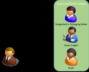 Seller has no agent